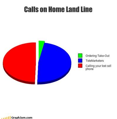 Cellphone graph